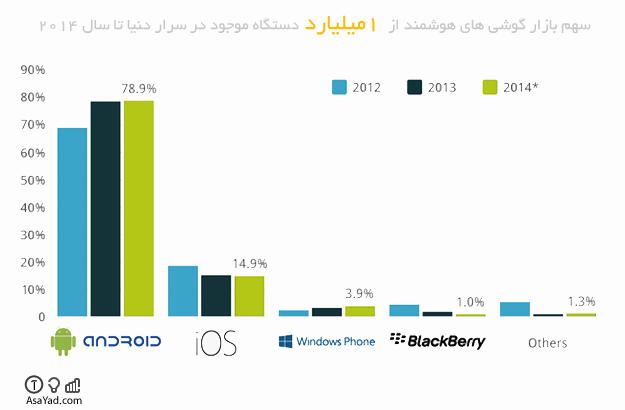 مقایسه سهم بازار گوشی های هوشمند (اندروید، IOS و ...) تا سال 2014