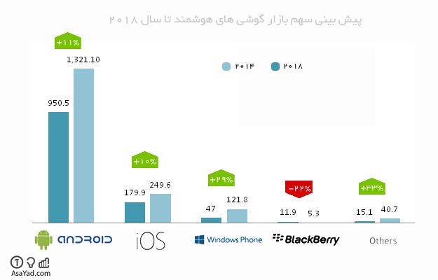 پیش بینی سهم بازار گوشی های هوشمند (اندروید، IOS و ...) تا سال 2018